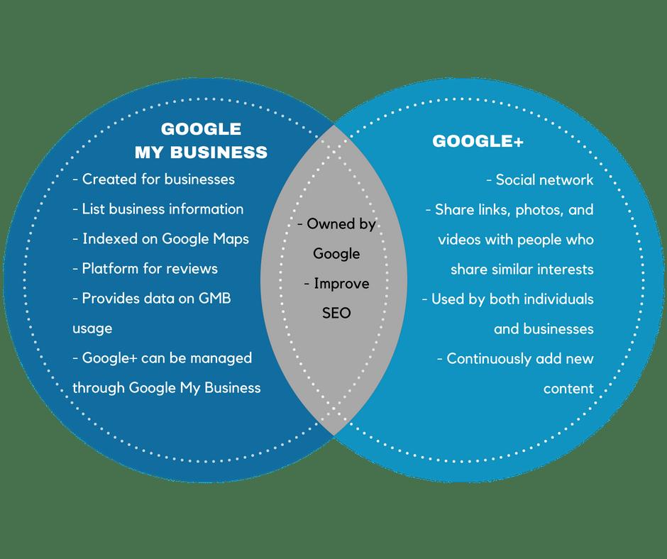 GMB vs. Google + Venn Diagram